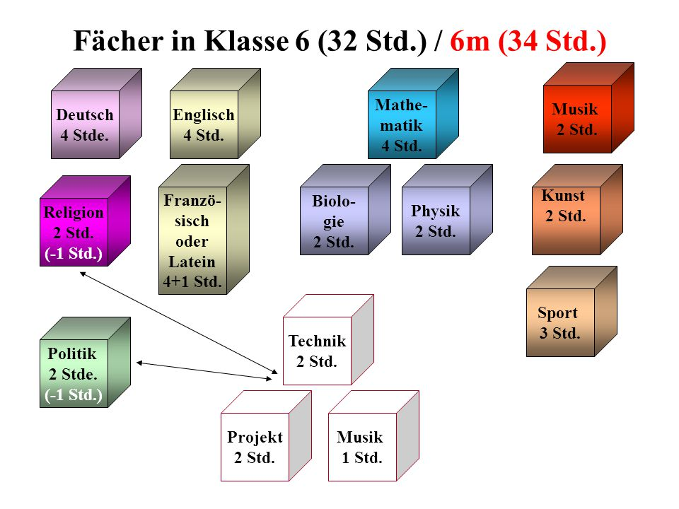 Fächer in Klasse 6 (32 Std.) / 6m (34 Std.) Religion 2 Std.