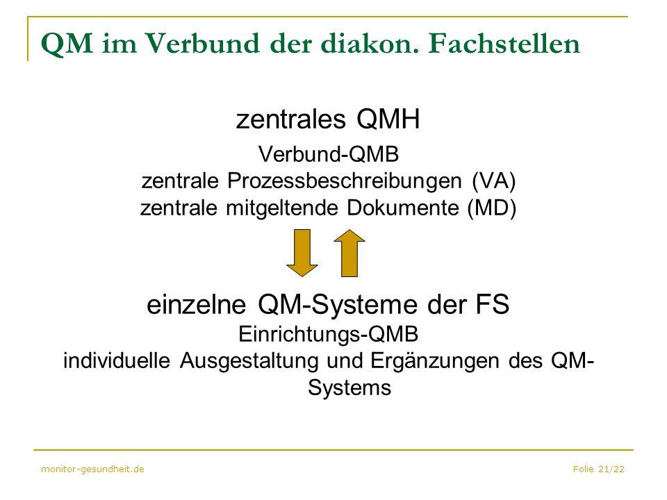 Folie 21/22monitor-gesundheit.de QM im Verbund der diakon. Fachstellen zentrales QMH Verbund-QMB zentrale Prozessbeschreibungen (VA) zentrale mitgelte