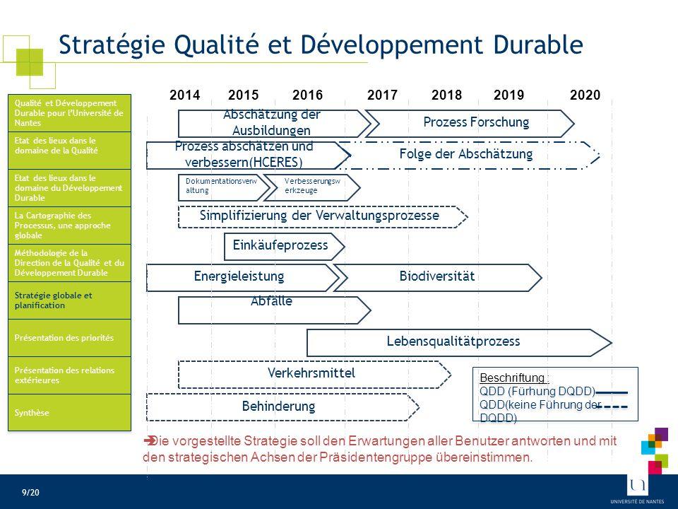 Stratégie Qualité et Développement Durable 2014201520162017201820192020 Abschätzung der Ausbildungen Beschriftung : QDD (Fürhung DQDD) QDD(keine Führung der DQDD) Beschriftung : QDD (Fürhung DQDD) QDD(keine Führung der DQDD) Prozess Forschung Prozess abschätzen und verbessern(HCERES) Dokumentationsverw altung Simplifizierung der Verwaltungsprozesse Einkäufeprozess Energieleistung Abfälle Verkehrsmittel Behinderung Lebensqualitätprozess  Die vorgestellte Strategie soll den Erwartungen aller Benutzer antworten und mit den strategischen Achsen der Präsidentengruppe übereinstimmen.
