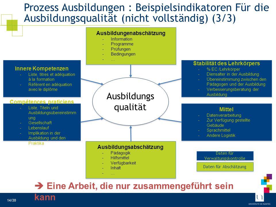 Prozess Ausbildungen : Beispielsindikatoren Für die Ausbildungsqualität (nicht vollständig) (3/3) Ausbildungs qualität Innere Kompetenzen -Liste, titr