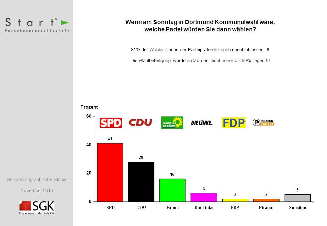 Soziodemographische Studie November 2013 Prozent Wenn am Sonntag in Dortmund Kommunalwahl wäre, welche Partei würden Sie dann wählen.