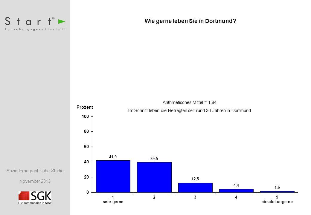 Soziodemographische Studie November 2013 Prozent Wie gerne leben Sie in Dortmund.