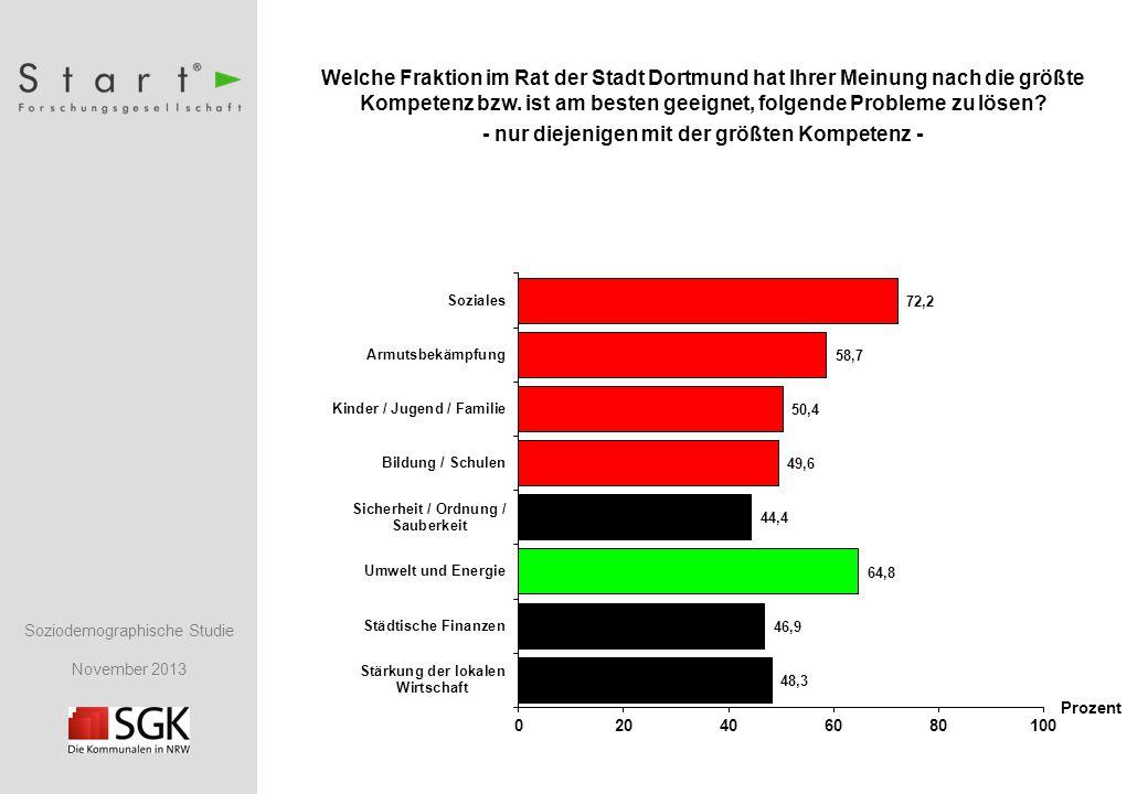 Soziodemographische Studie November 2013 Welche Fraktion im Rat der Stadt Dortmund hat Ihrer Meinung nach die größte Kompetenz bzw.
