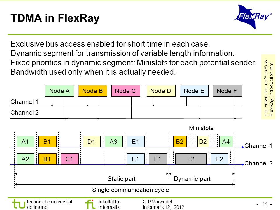 technische universität dortmund fakultät für informatik  P.Marwedel, Informatik 12, 2012 TU Dortmund TDMA in FlexRay Exclusive bus access enabled for short time in each case.