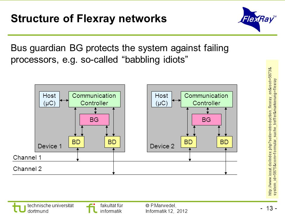technische universität dortmund fakultät für informatik  P.Marwedel, Informatik 12, 2012 TU Dortmund Structure of Flexray networks Bus guardian BG protects the system against failing processors, e.g.
