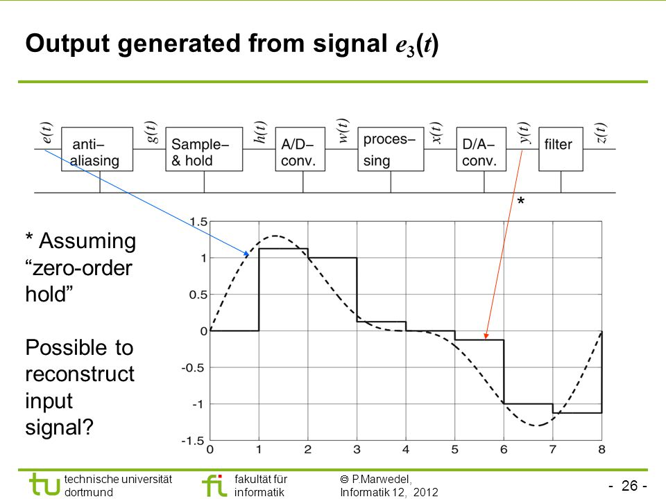 technische universität dortmund fakultät für informatik  P.Marwedel, Informatik 12, 2012 TU Dortmund Output generated from signal e 3 ( t ) * Assuming zero-order hold Possible to reconstruct input signal.
