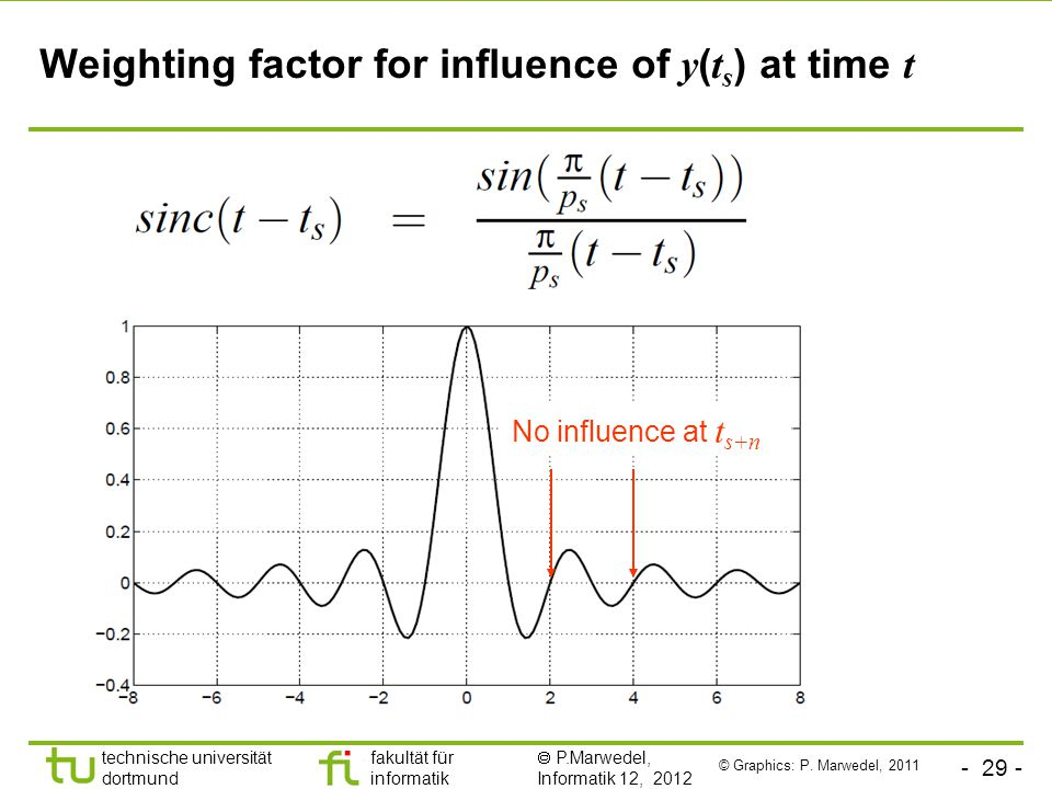 - 29 - technische universität dortmund fakultät für informatik  P.Marwedel, Informatik 12, 2012 TU Dortmund Weighting factor for influence of y ( t s ) at time t No influence at t s+n © Graphics: P.
