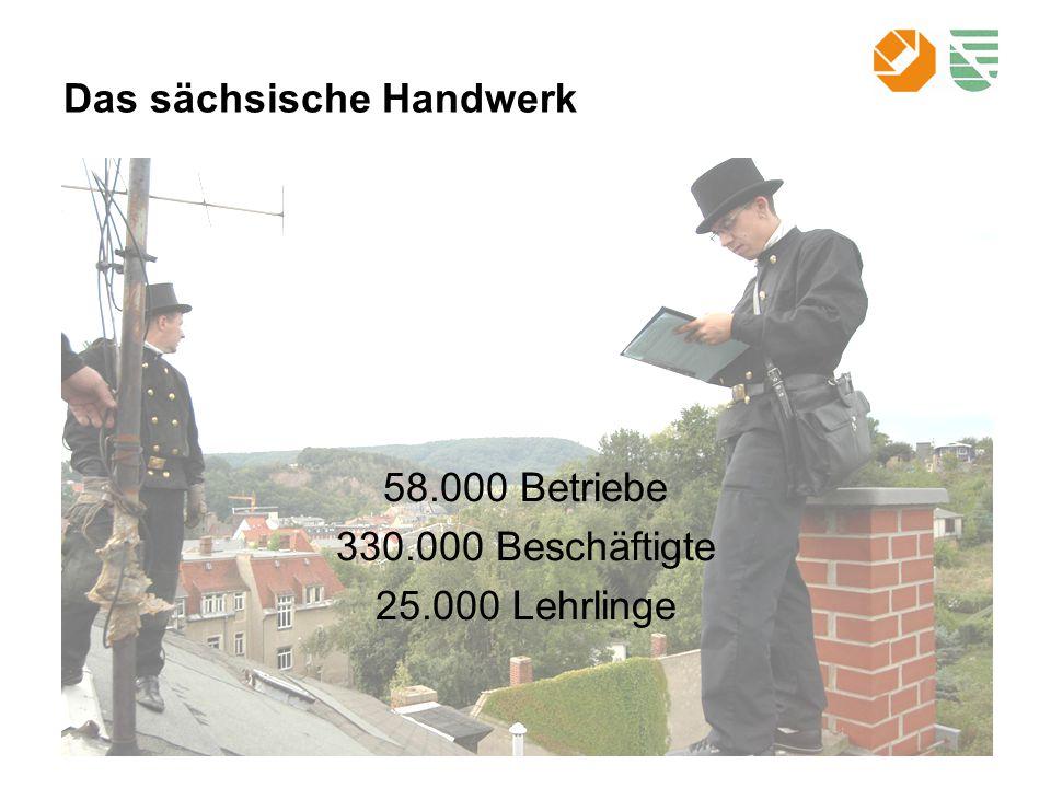 Das sächsische Handwerk 58.000 Betriebe 330.000 Beschäftigte 25.000 Lehrlinge