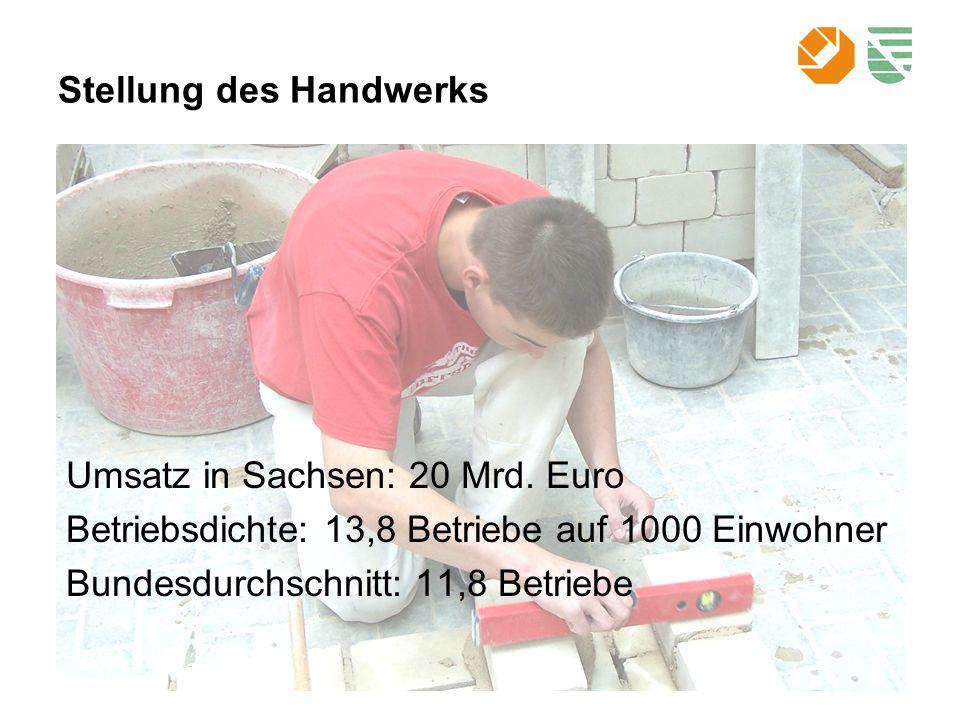 Gebäudesanierung und Energieberatung Maurer und Betonbauer:4.042 Ofen- und Luftheizungsbauer:260 Zimmerer:943 Dachdecker:1.462