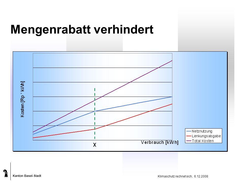 Kanton Basel-Stadt Klimaschutz rechnet sich, 6.12.2008 Mengenrabatt verhindert