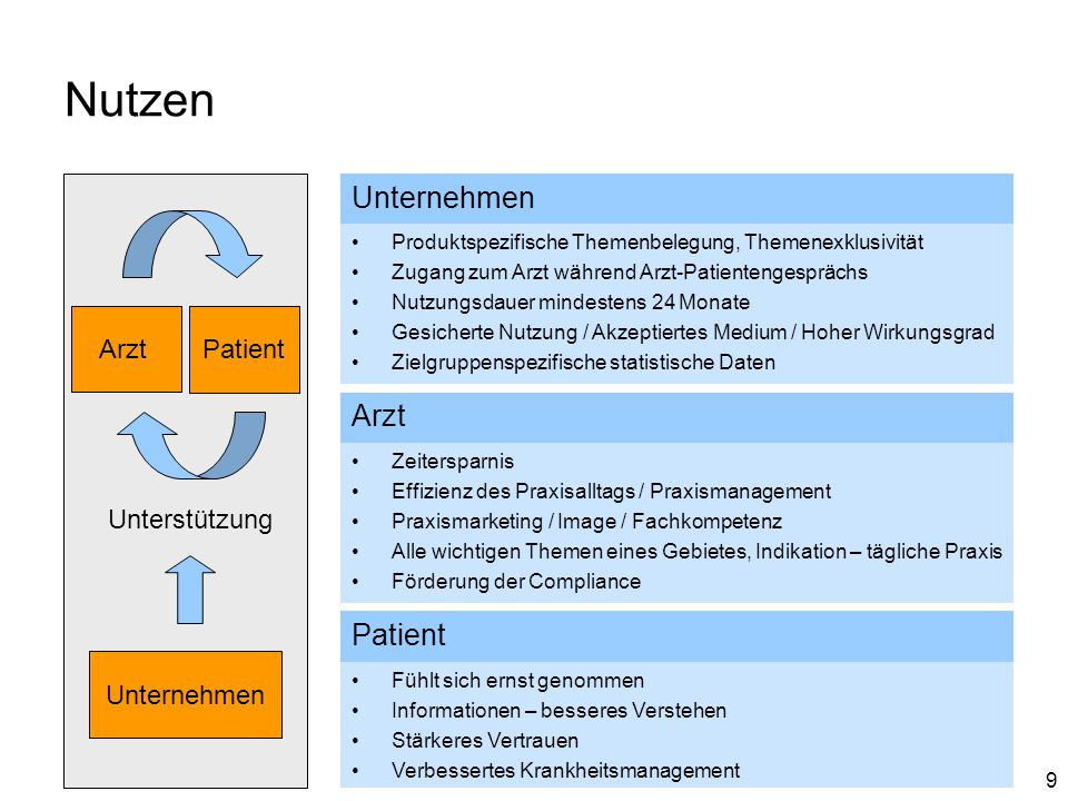 9 Nutzen Patient Arzt Unternehmen Unterstützung Unternehmen Produktspezifische Themenbelegung, Themenexklusivität Zugang zum Arzt während Arzt-Patient