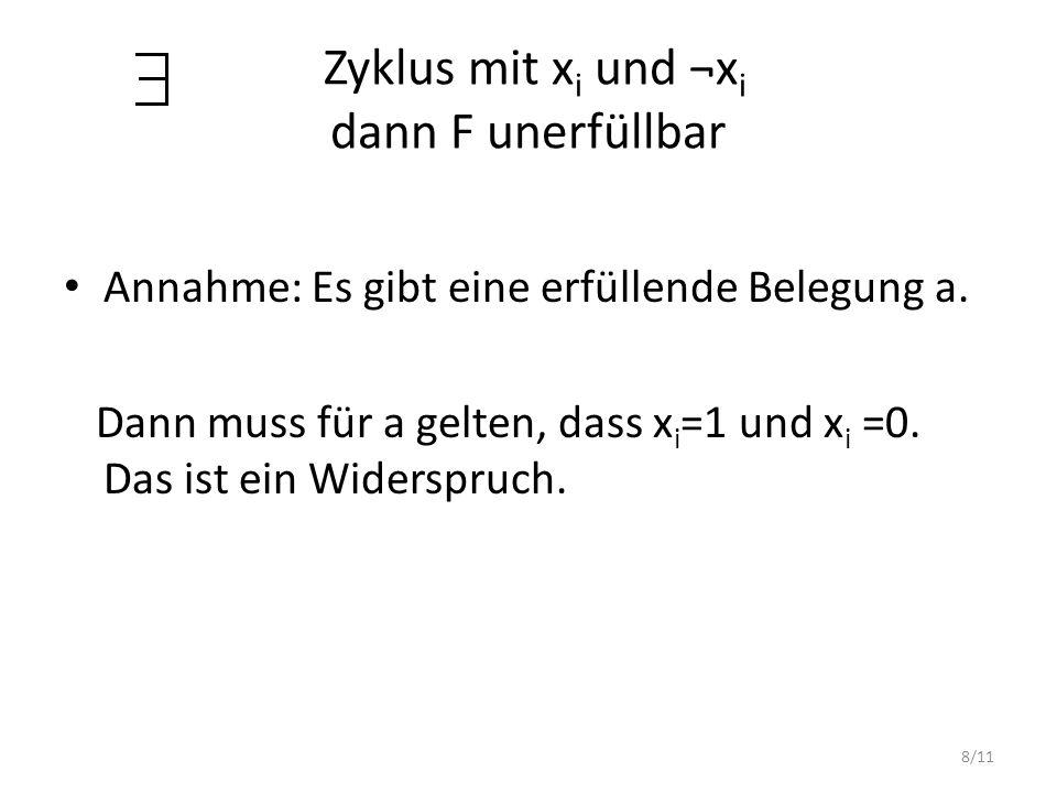 8/11 Zyklus mit x i und ¬x i dann F unerfüllbar Annahme: Es gibt eine erfüllende Belegung a. Dann muss für a gelten, dass x i =1 und x i =0. Das ist e