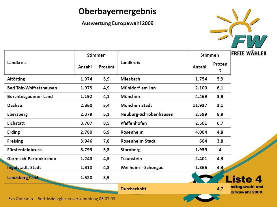 Oberbayernergebnis Auswertung Europawahl 2009 Landkreis Stimmen Landkreis Stimmen AnzahlProzentAnzahl Prozen t Altötting1.9745,9Miesbach1.7545,3 Bad Tölz-Wolfratshausen1.9734,9Mühldorf am Inn2.1006,1 Berchtesgadener Land1.1924,1München4.4693,9 Dachau2.3605,4München Stadt11.9373,1 Ebersberg2.3795,1Neuburg-Schrobenhausen2.5998,9 Eichstätt3.7078,5Pfaffenhofen2.5016,7 Erding2.7806,9Rosenheim4.0044,8 Freising3.9467,8Rosenheim Stadt6043,8 Fürstenfeldbruck3.7995,3Starnberg1.9394 Garmisch-Partenkirchen1.2484,5Traunstein2.4014,3 Ingolstadt, Stadt1.3184,3Weilheim - Schongau1.8664,3 Landsberg/Lech1.5203,9 Durchschnitt 4,7 Eva Gottstein – Bezirksdelegiertenversammlung 03.07.09