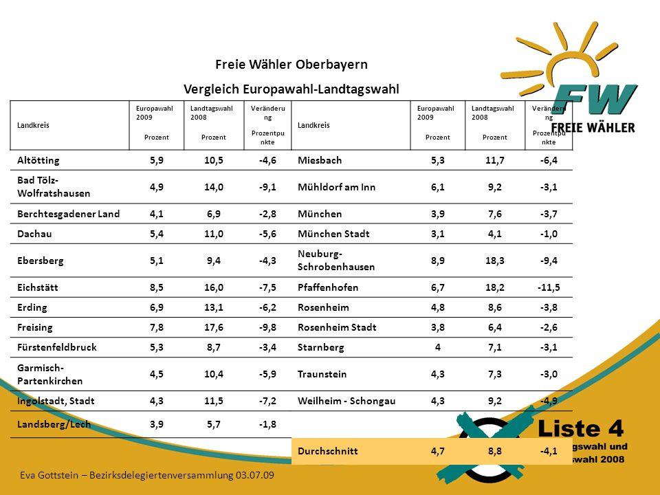 Freie Wähler Oberbayern Vergleich Europawahl-Landtagswahl Landkreis Europawahl 2009 Landtagswahl 2008 Veränderu ng Landkreis Europawahl 2009 Landtagswahl 2008 Veränderu ng Prozent Prozentpu nkte Prozent Prozentpu nkte Altötting5,910,5-4,6Miesbach5,311,7-6,4 Bad Tölz- Wolfratshausen 4,914,0-9,1Mühldorf am Inn6,19,2-3,1 Berchtesgadener Land4,16,9-2,8München3,97,6-3,7 Dachau5,411,0-5,6München Stadt3,14,1-1,0 Ebersberg5,19,4-4,3 Neuburg- Schrobenhausen 8,918,3-9,4 Eichstätt8,516,0-7,5Pfaffenhofen6,718,2-11,5 Erding6,913,1-6,2Rosenheim4,88,6-3,8 Freising7,817,6-9,8Rosenheim Stadt3,86,4-2,6 Fürstenfeldbruck5,38,7-3,4Starnberg47,1-3,1 Garmisch- Partenkirchen 4,510,4-5,9Traunstein4,37,3-3,0 Ingolstadt, Stadt4,311,5-7,2Weilheim - Schongau4,39,2-4,9 Landsberg/Lech3,95,7-1,8 Durchschnitt4,78,8-4,1 Eva Gottstein – Bezirksdelegiertenversammlung 03.07.09