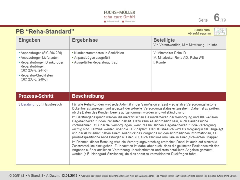 Seite 6 /19 © 2008-13 Ä-Stand: 3 Ä-Datum: 13.01.2013 Ausdrucke oder Kopien dieses Dokuments unterliegen nicht dem Änderungsdienst – die Angaben können