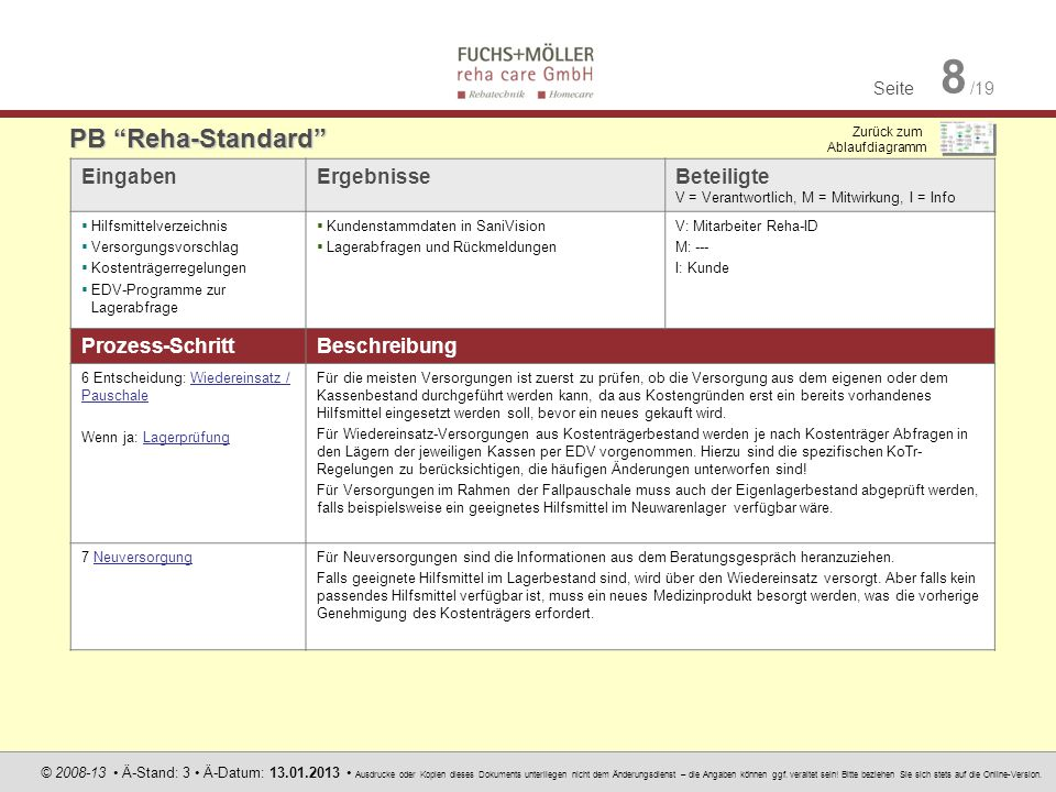 Seite 8 /19 © 2008-13 Ä-Stand: 3 Ä-Datum: 13.01.2013 Ausdrucke oder Kopien dieses Dokuments unterliegen nicht dem Änderungsdienst – die Angaben können
