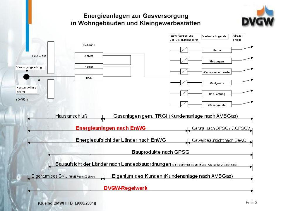 Folie 3 Energieanlagen zur Gasversorgung in Wohngebäuden und Kleingewerbestätten (Quelle: BMWI-III B (2000/2004))