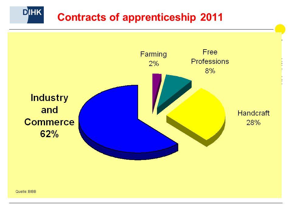 Contracts of apprenticeship 2011 Quelle: BIBB