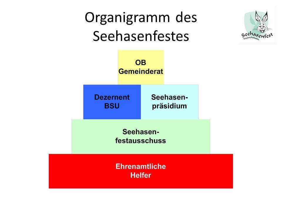 Organigramm des Seehasenfestes