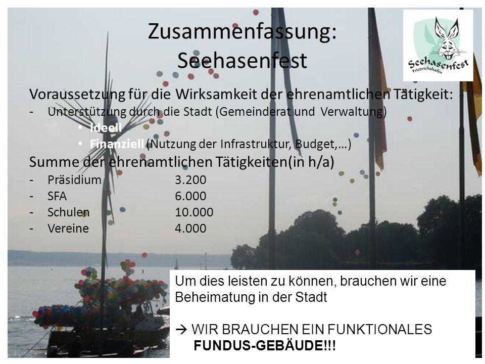 Zusammenfassung: Seehasenfest Voraussetzung für die Wirksamkeit der ehrenamtlichen Tätigkeit: -Unterstützung durch die Stadt (Gemeinderat und Verwaltu