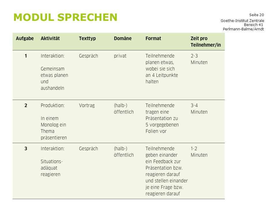 Seite 20 MODUL SPRECHEN Goethe-Institut Zentrale Bereich 41 Perlmann-Balme/Arndt