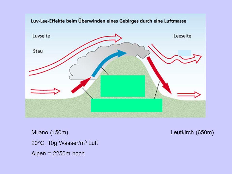 Milano (150m)Leutkirch (650m) 20°C, 10g Wasser/m 3 Luft Alpen = 2250m hoch