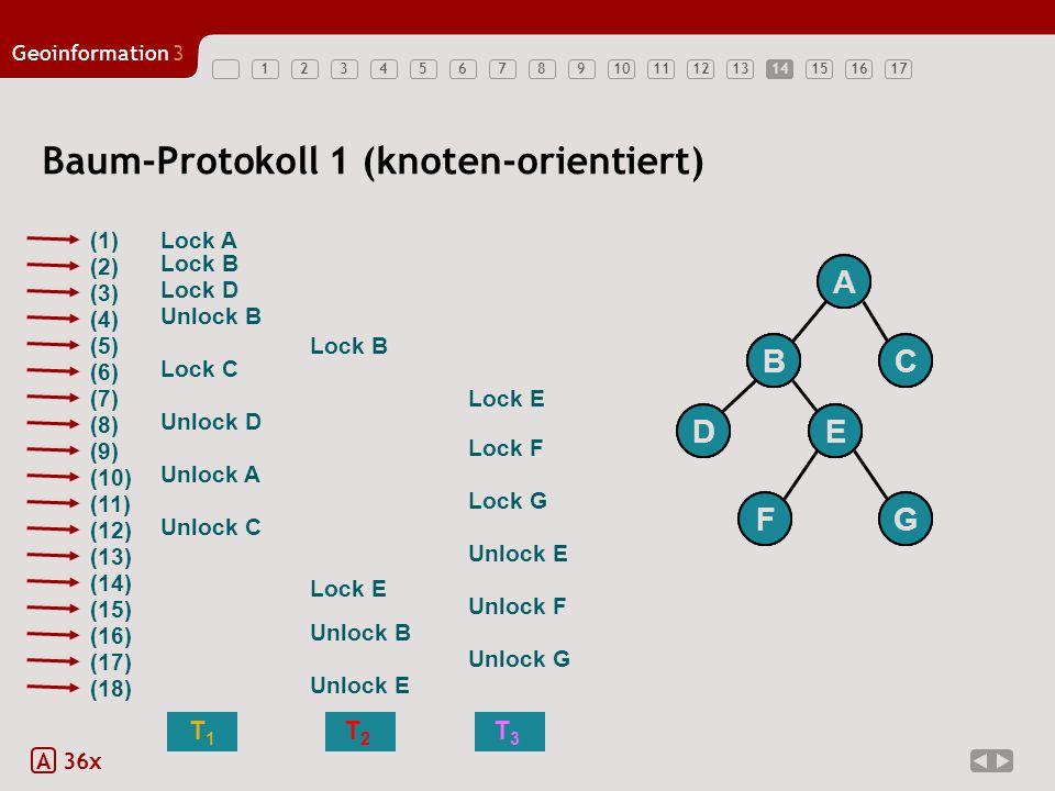 1234567891011121314151617 Geoinformation3 14 Baum-Protokoll 1 (knoten-orientiert) A 36x T 2 T1T1 T 3 (1) (2) (4) (3) (9) (8) (5) (10) (6) (7) (12) (11) (14) (13) (16) (15) (18) (17) Lock D Lock B Unlock B Lock A Lock C Lock E Lock B Unlock D Lock F Lock E Unlock A Unlock C Unlock B Unlock E Lock G Unlock F Unlock G Unlock E A BC GF ED A B D BBC ED F A G C EE F B G E