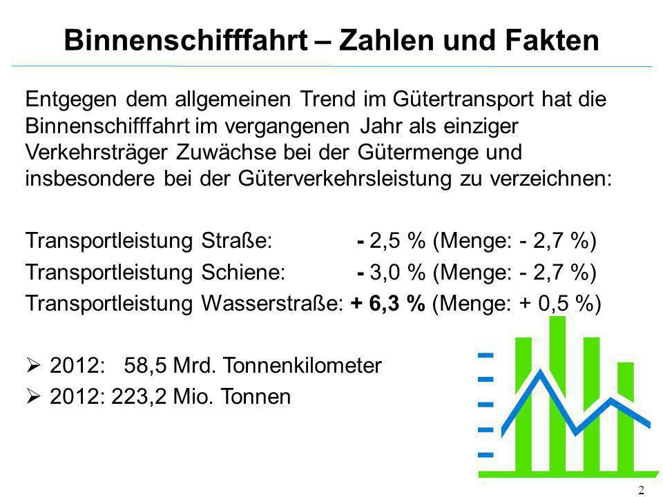 2 Entgegen dem allgemeinen Trend im Gütertransport hat die Binnenschifffahrt im vergangenen Jahr als einziger Verkehrsträger Zuwächse bei der Gütermen