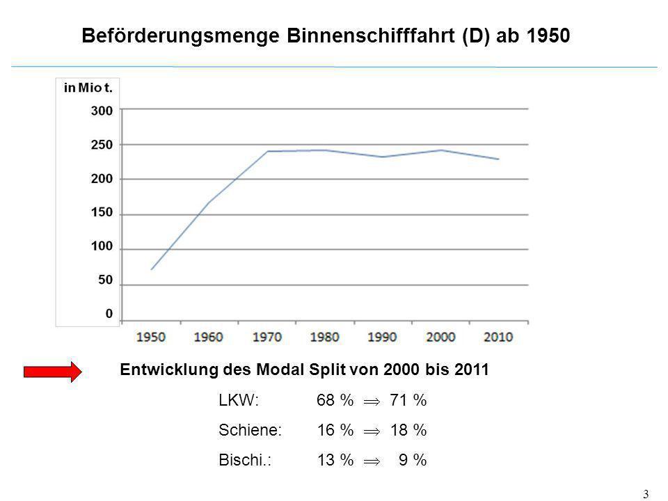 Beförderungsmenge Binnenschifffahrt (D) ab 1950 Entwicklung des Modal Splitvon 2000 bis 2011 LKW: 68 %  71 % Schiene:16 %  18 % Bischi.:13 %  9 % 3