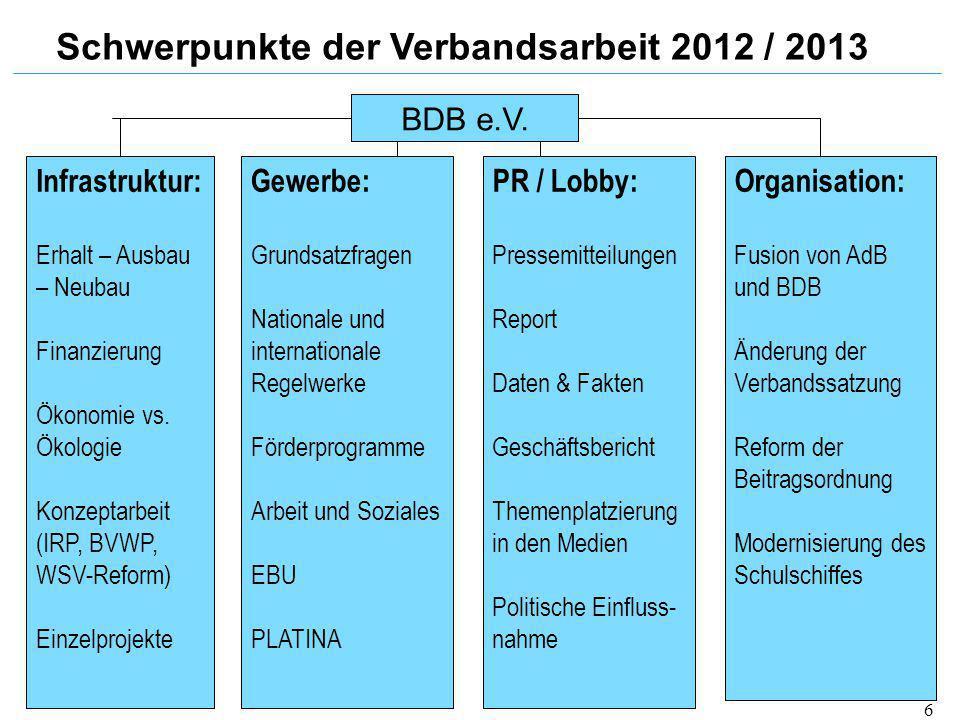 Schwerpunkte der Verbandsarbeit 2012 / 2013 Infrastruktur: Erhalt – Ausbau – Neubau Finanzierung Ökonomie vs. Ökologie Konzeptarbeit (IRP, BVWP, WSV-R