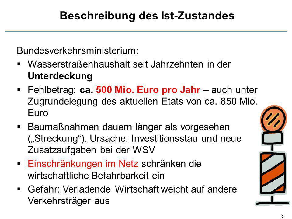 Bundesverkehrsministerium:  Wasserstraßenhaushalt seit Jahrzehnten in der Unterdeckung  Fehlbetrag: ca. 500 Mio. Euro pro Jahr – auch unter Zugrunde