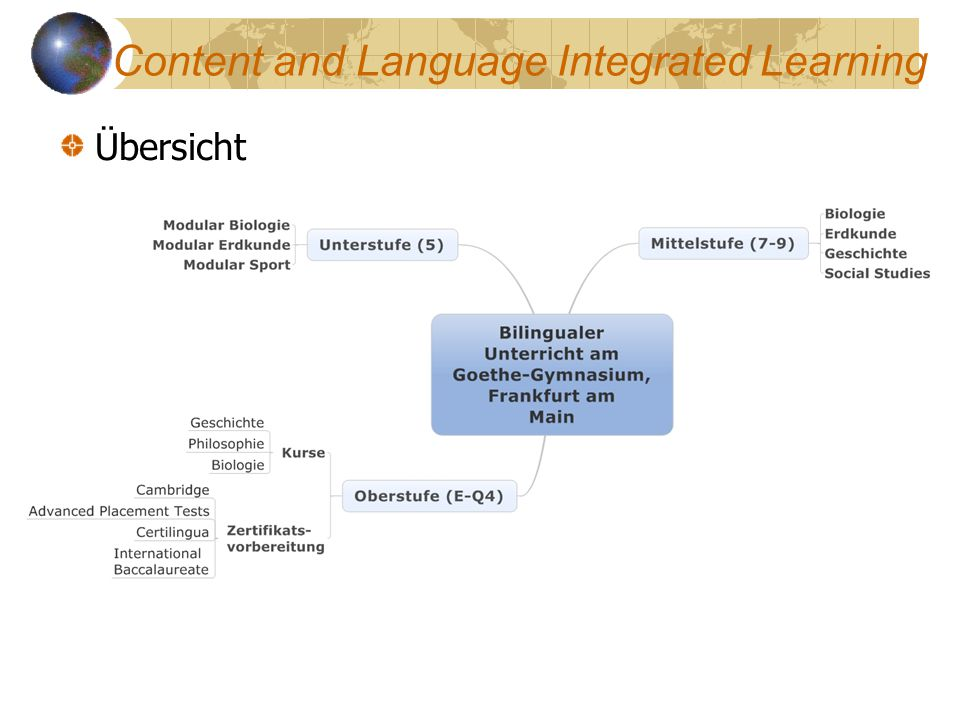 Übersicht Content and Language Integrated Learning