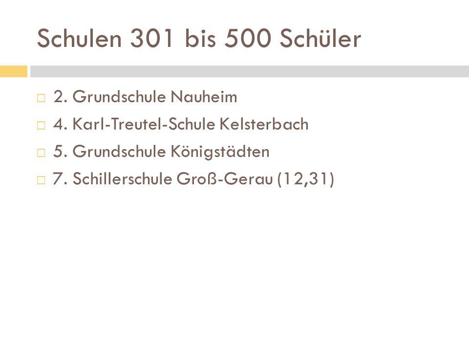 Schulen 301 bis 500 Schüler  2. Grundschule Nauheim  4. Karl-Treutel-Schule Kelsterbach  5. Grundschule Königstädten  7. Schillerschule Groß-Gerau
