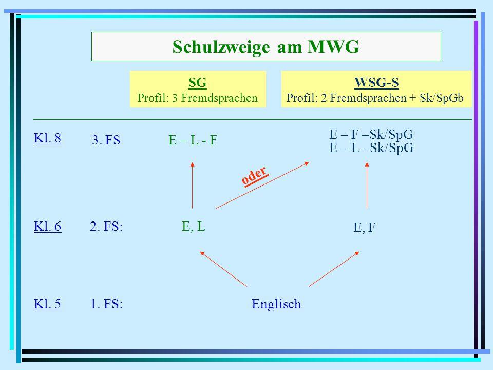 SG SchwerpunktModerne Fremdsprachen FremdsprachenfolgeE - L - F Der Erwerb einer möglichst breiten sprachlichen Grundbildung bietet gute Möglichkeiten für ein späteres Studium oder eine Berufsausbildung (auch) auf internationaler Ebene.