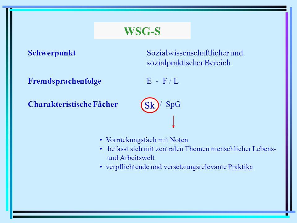 Charakteristische FächerSk / SpG WSG-S SchwerpunktSozialwissenschaftlicher und sozialpraktischer Bereich FremdsprachenfolgeE - F / L Sk Vorrückungsfach mit Noten befasst sich mit zentralen Themen menschlicher Lebens- und Arbeitswelt verpflichtende und versetzungsrelevante Praktika