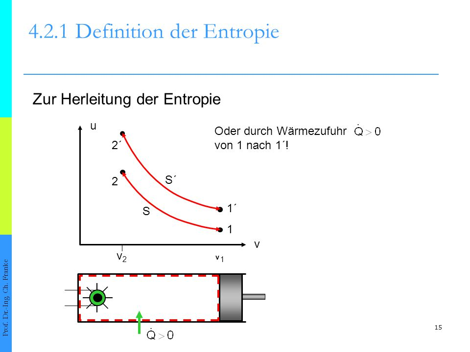 15 4.2.1Definition der Entropie Prof. Dr.-Ing. Ch. Franke Zur Herleitung der Entropie v v1v1 v2v2 u 1´ 1 2 2´ Oder durch Wärmezufuhr von 1 nach 1´! S
