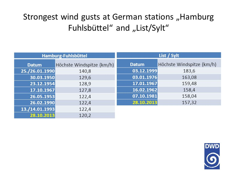"Strongest wind gusts at German stations ""Hamburg Fuhlsbüttel and ""List/Sylt List / Sylt DatumHöchste Windspitze (km/h) 03.12.1999183,6 03.01.1976163,08 17.01.1967159,48 16.02.1962158,4 07.10.1981158,04 28.10.2013157,32 Hamburg-Fuhlsbüttel DatumHöchste Windspitze (km/h) 25./26.01.1990140,8 30.03.1950129,6 23.12.1954128,9 17.10.1967127,8 26.05.1953122,4 26.02.1990122,4 13./14.01.1993122,4 28.10.2013120,2"