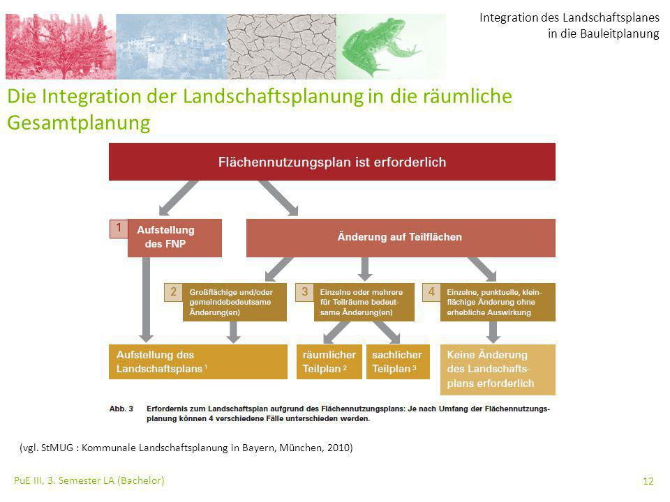 Integration des Landschaftsplanes in die Bauleitplanung PuE III, 3. Semester LA (Bachelor) 12 (vgl. StMUG : Kommunale Landschaftsplanung in Bayern, Mü