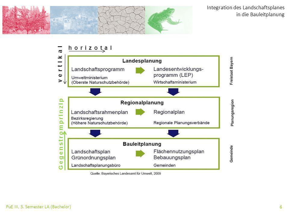 Integration des Landschaftsplanes in die Bauleitplanung PuE III, 3. Semester LA (Bachelor) 6 horizotal vertikal Gegenstromprinzip