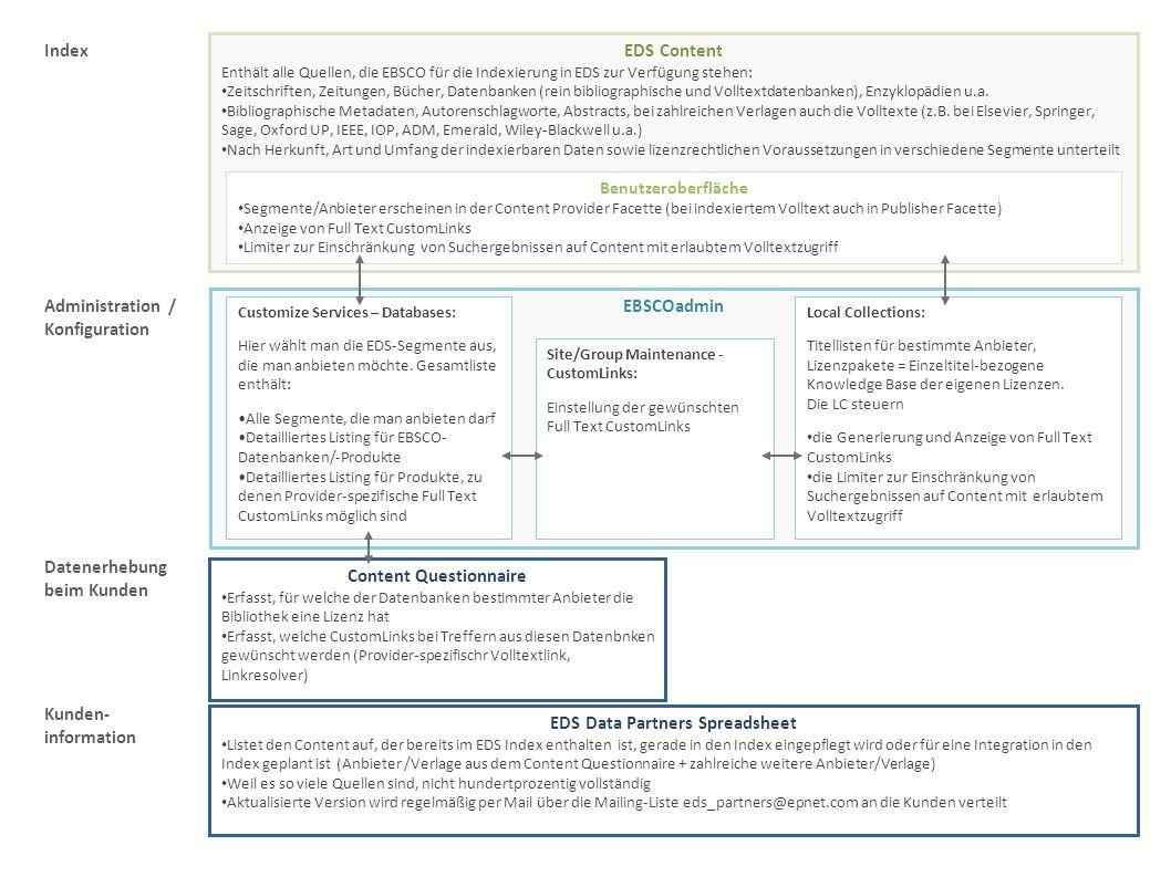 EDS Content Enthält alle Quellen, die EBSCO für die Indexierung in EDS zur Verfügung stehen: Zeitschriften, Zeitungen, Bücher, Datenbanken (rein bibli