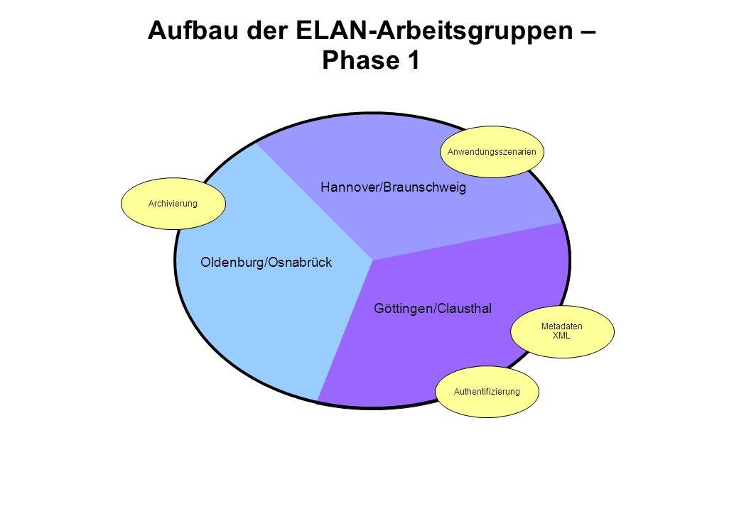 Aufbau der ELAN-Arbeitsgruppen – Phase 1 Anwendungsszenarien Oldenburg/Osnabrück Hannover/Braunschweig Göttingen/Clausthal Authentifizierung Metadaten XML Archivierung