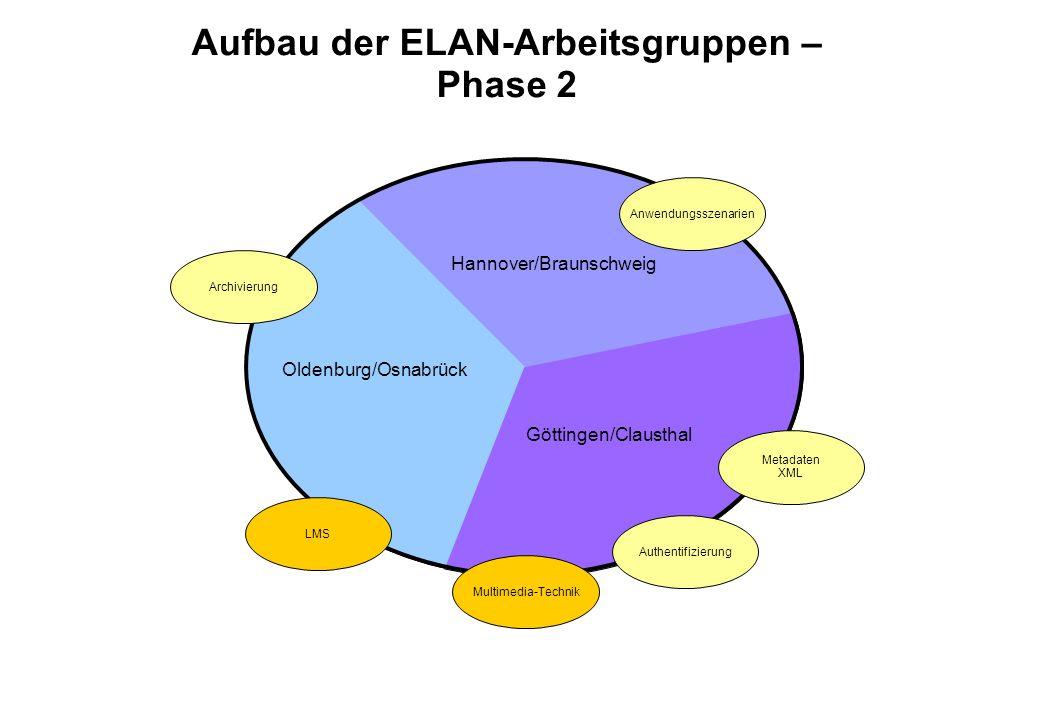 Aufbau der ELAN-Arbeitsgruppen – Phase 2 LMS Multimedia-Technik Anwendungsszenarien Oldenburg/Osnabrück Hannover/Braunschweig Göttingen/Clausthal Authentifizierung Metadaten XML Archivierung