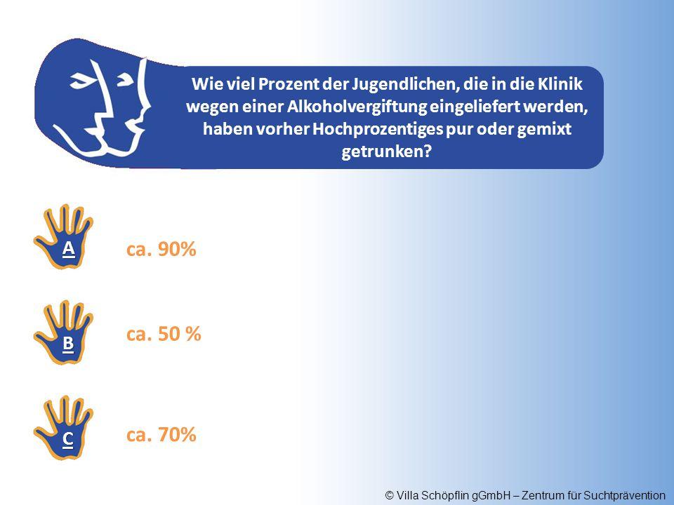 © Villa Schöpflin gGmbH – Zentrum für Suchtprävention Wie viel Prozent der Jugendlichen, die in die Klinik wegen einer Alkoholvergiftung eingeliefert
