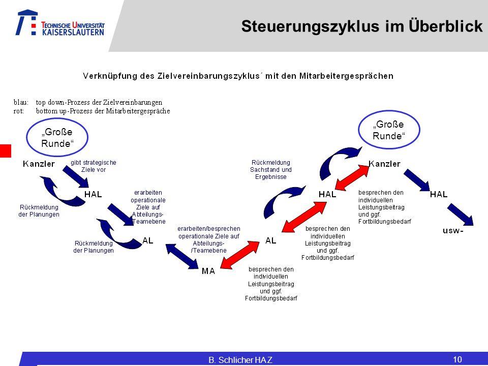 """Steuerungszyklus im Überblick B. Schlicher HA Z 10 """"Große Runde"""""""