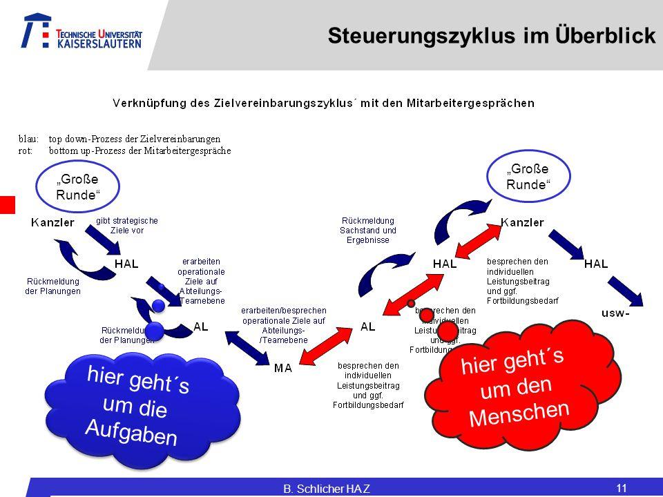 """Steuerungszyklus im Überblick B. Schlicher HA Z 11 """"Große Runde"""" hier geht´s um die Aufgaben hier geht´s um die Aufgaben hier geht´s um den Menschen"""