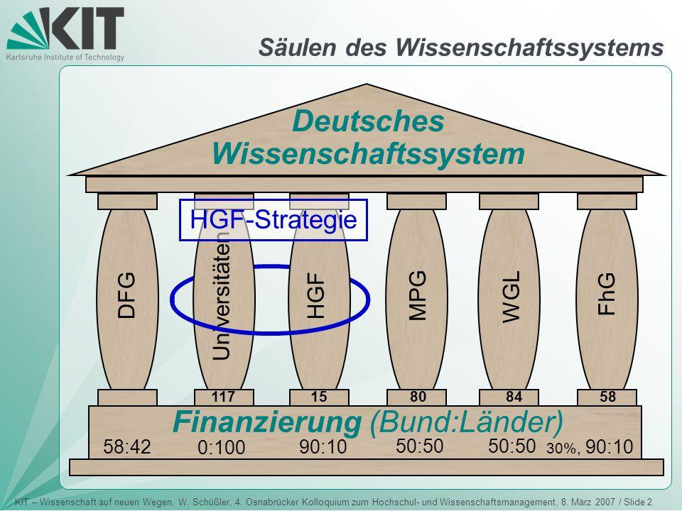 KIT – Wissenschaft auf neuen Wegen, W. Schüßler, 4. Osnabrücker Kolloquium zum Hochschul- und Wissenschaftsmanagement, 8. März 2007 / Slide 2 Deutsche