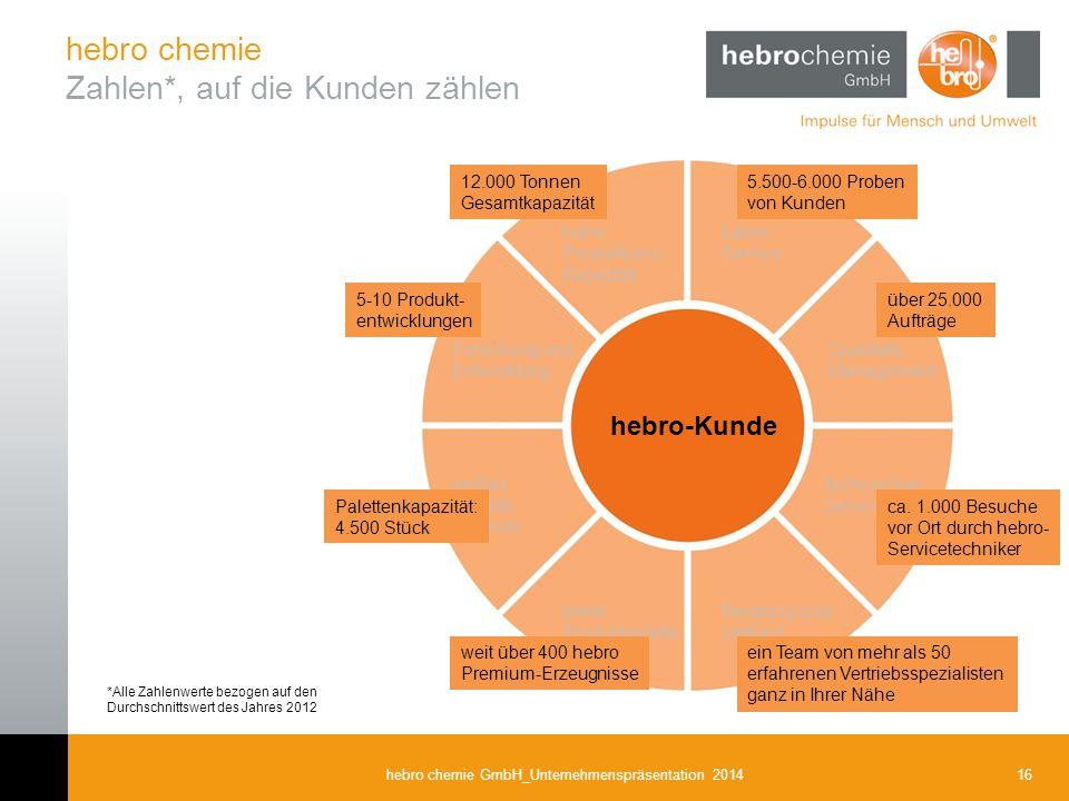 16hebro chemie GmbH_Unternehmenspräsentation 2014 hebro chemie Zahlen*, auf die Kunden zählen Labor- Service hohe Produktions- Kapazität Qualitäts- Ma