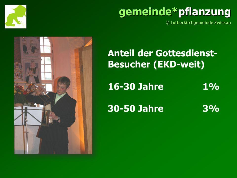 Anteil der Gottesdienst- Besucher (EKD-weit) 16-30 Jahre 1% 30-50 Jahre3% gemeinde*pflanzung © Lutherkirchgemeinde Zwickau