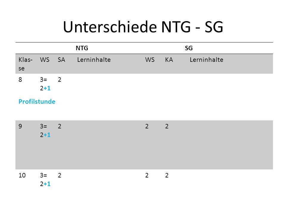 Unterschiede NTG - SG NTGSG Klas- se WSSA LerninhalteWSKA Lerninhalte 83= 2+1 2 93= 2+1 222 103= 2+1 222 Profilstunde