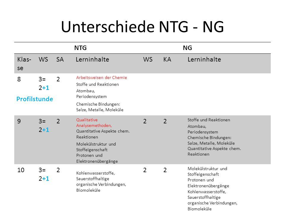 Unterschiede NTG - NG NTGNG Klas- se WSSA LerninhalteWSKA Lerninhalte 83= 2+1 2 93= 2+1 222 103= 2+1 222 Arbeitsweisen der Chemie Stoffe und Reaktionen Qualitative Analysemethoden, Quantitative Aspekte chem.